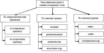 Классификация групп социальных сетей, контента, ресурсов и пользователей