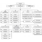 Классификация контента в блогах и модель распространения вредоносного контента