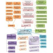 Классификация и структурно-функциональная специфика социальных сетей для обмена медиаконтентом