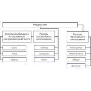 Структура и функции Facebook