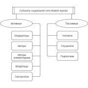 Структура и функции LiveJournal