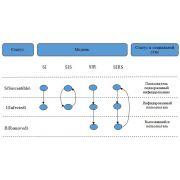 Модели распространения контента в социальных сетях