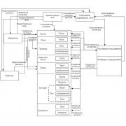 Структура и функции Google Plus