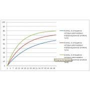 Построение эпидемической модели распространения деструктивного контента в дипломной работе