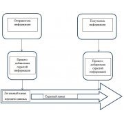 Анализ моделей и классификация атак скрытых каналов в дипломной работе