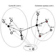 Дипломные работы по информационному влиянию в социальной сети