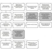 Реинжиниринг бизнес процессов: курсовая работа по реинжинирингу бизнеса