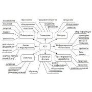 Автоматизированные системы управления: курсовая работа по АСУ