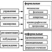 Методы защиты информации: курсовая работа