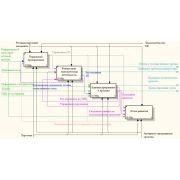 Моделирование бизнес процессов: курсовая работа по бизнес моделированию