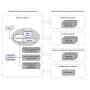Защита данных: курсовая работа по обеспечению и управлению защитой