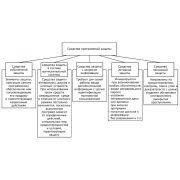 Средства защиты информации: курсовая работа по программно аппаратным средствам