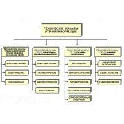 Курсовая работа: защита информации от утечки по техническим каналам