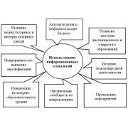 Использование информационных технологий: курсовая по ИТ