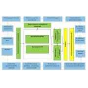 Магистерская диссертация: реинжиниринг бизнес процессов предприятия