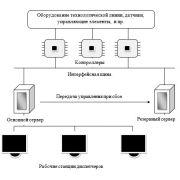Автоматизированные системы обработки информации: диплом
