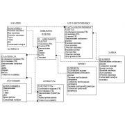 Диплом: Разработка АСУ на предприятии