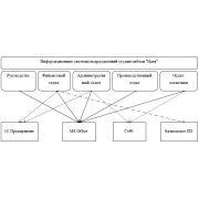 Информационное обеспечение в дипломной работе по автоматизации