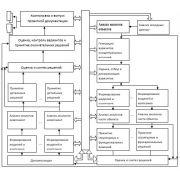 Диплом: Информационное управление на предприятии