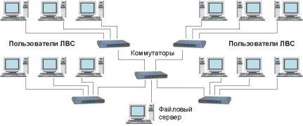 Диплом: Модернизация локально вычислительной сети предприятия