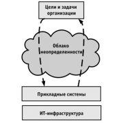 Разработка бизнес архитектуры: диплом на примере организации