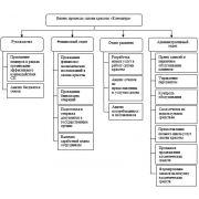 Бизнес процессы: диплом, классификация процессов