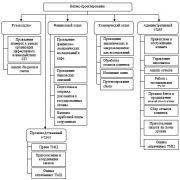 Диплом: Бизнес проектирование, задачи и мероприятия