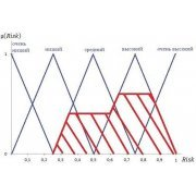 Диплом: Анализ риска как инструмент снижения ущерба от атак
