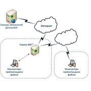 Диплом: Автоматизированные системы безопасности на предприятии
