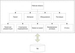 Информационная система предприятия: диплом по информационным технологиям