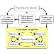 Дипломная работа: Информационные системы в управлении предприятием