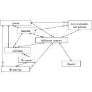 Дипломная работа: Проектирование базы данных на примере