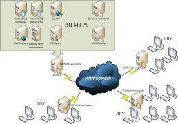 Диплом: Безопасность информационных систем предприятия