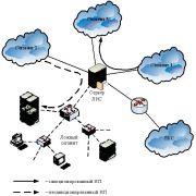 Диплом: Комплексная система защиты информации на предприятии