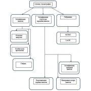 Темы дипломных работ по криптографии, методы и средства