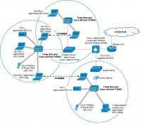Дипломная работа: Защита информации в компьютерных сетях, методы и средства