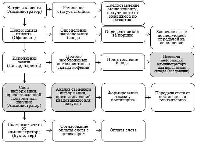 дипломная работа описание модели