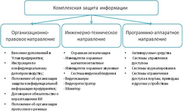 курсовая работа по создание комплексной системы защиты информации на предприятии
