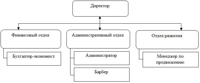 проектирование и модели бизнес процессов курсовая работа