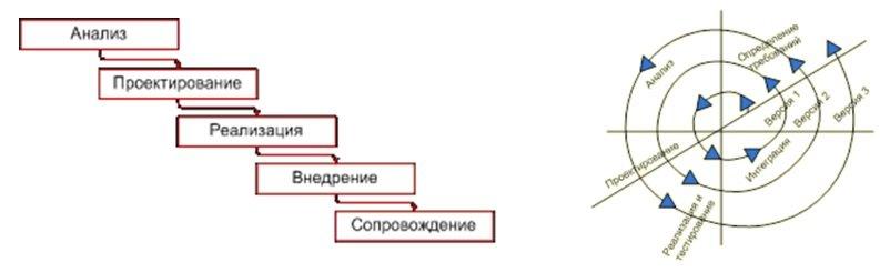 Принципы при разработке модели курсовой работы работа в данилов