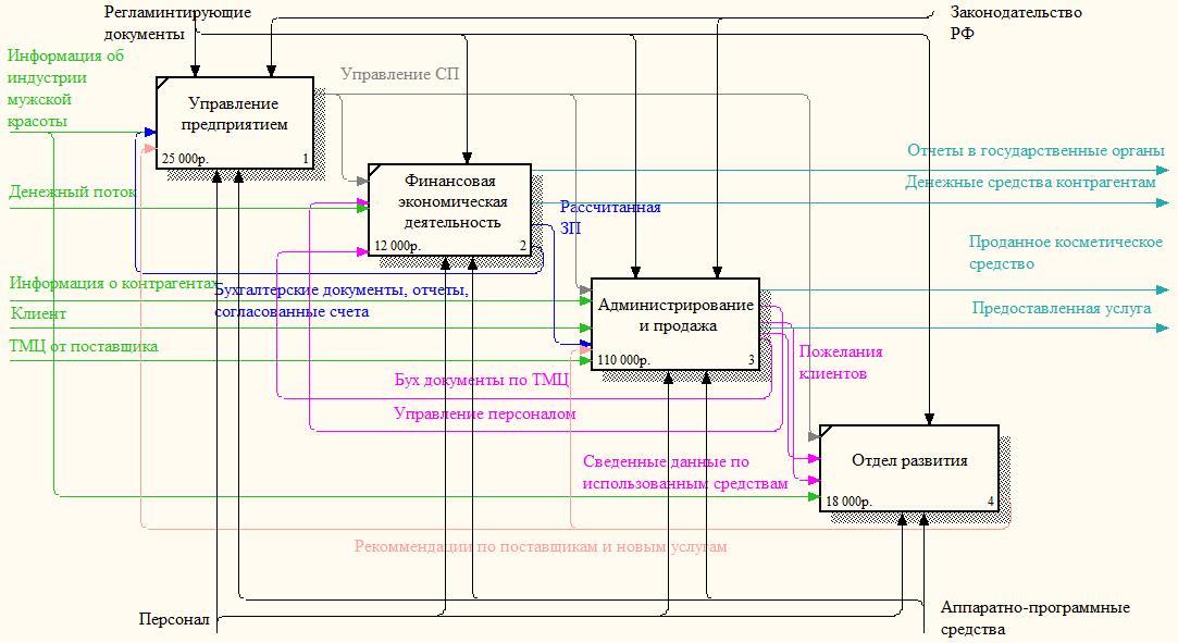 Описание модели к курсовой работе работа в белово