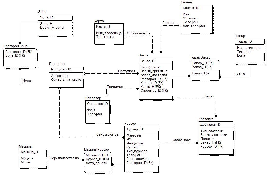 Базы данных модели баз данных контрольная работа кем устроится на работу девушке