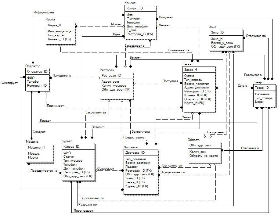 Курсовая работа модели данных самые известные модели