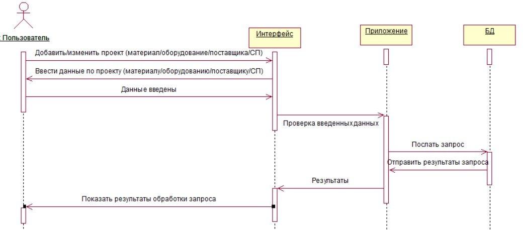Дипломная работа описание модели записи моделей с веб камер