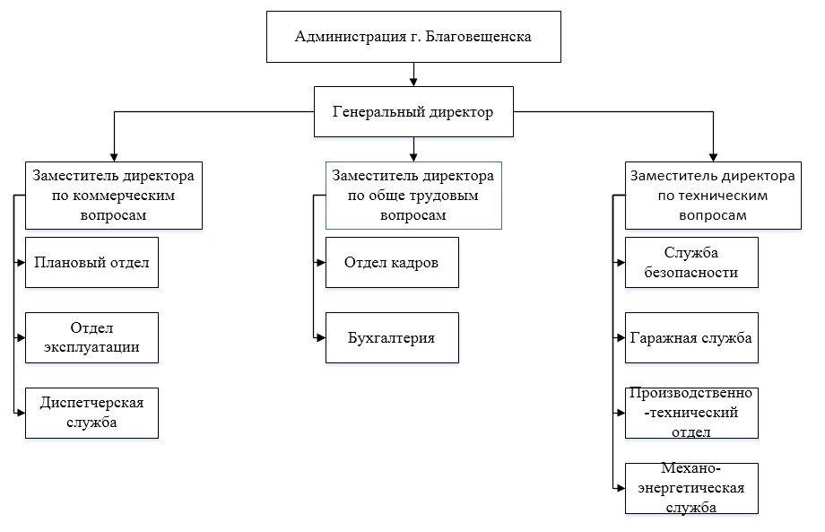 Модели организационных структур курсовая работа работа по вемкам в сегежа
